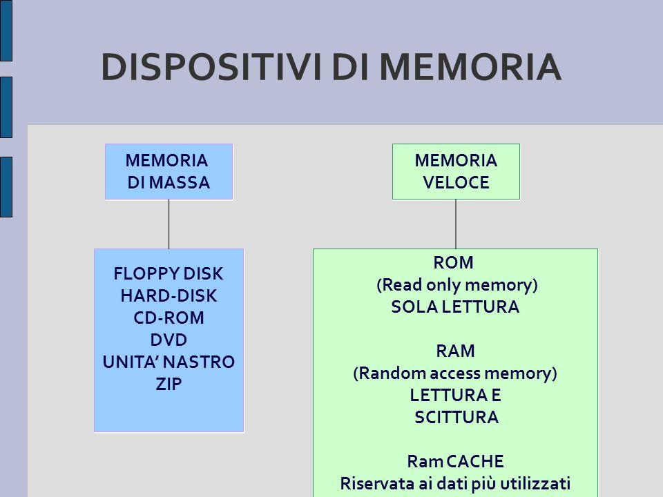 DISPOSITIVI DI MEMORIA MEMORIA DI MASSA MEMORIA DI MASSA FLOPPY DISK HARD-DISK CD-ROM DVD UNITA NASTRO ZIP FLOPPY DISK HARD-DISK CD-ROM DVD UNITA NAST