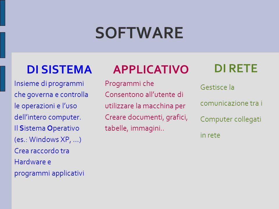 SOFTWARE DI SISTEMA Insieme di programmi che governa e controlla le operazioni e luso dellintero computer. Il Sistema Operativo (es.: Windows XP,...)