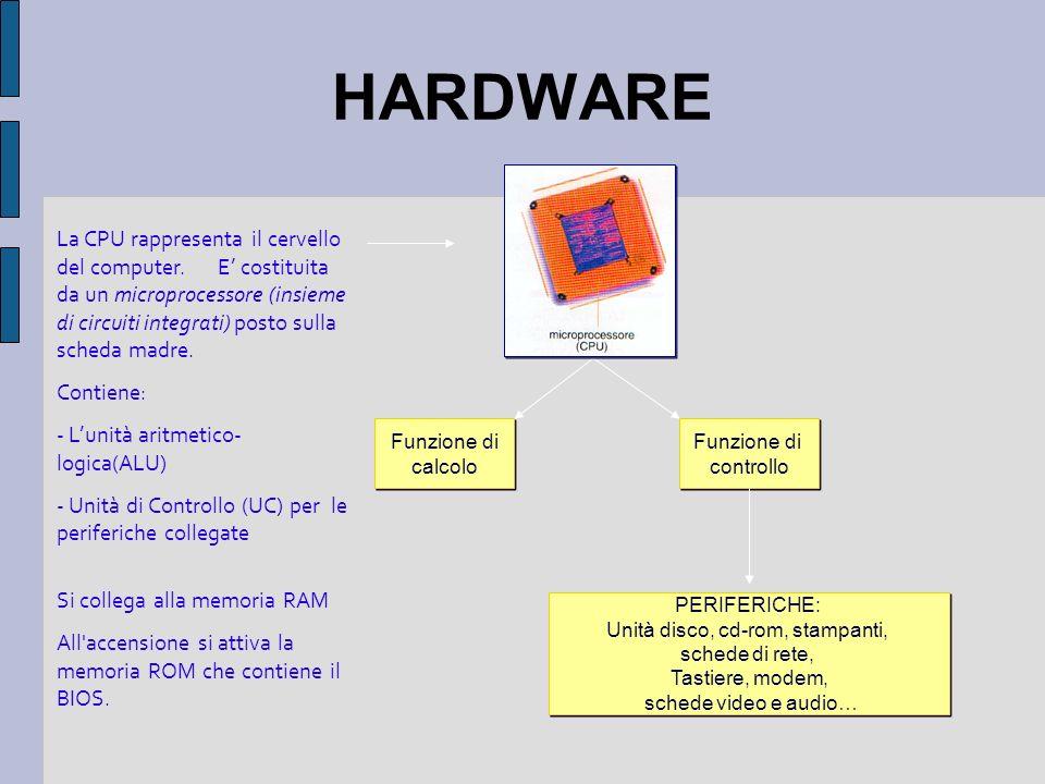 HARDWARE La CPU rappresenta il cervello del computer. E costituita da un microprocessore (insieme di circuiti integrati) posto sulla scheda madre. Con