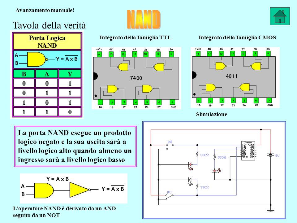 Tavola della verità Integrato della famiglia CMOSIntegrato della famiglia TTL La porta NAND esegue un prodotto logico negato e la sua uscita sarà a livello logico alto quando almeno un ingresso sarà a livello logico basso Simulazione Loperatore NAND è derivato da un AND seguito da un NOT Avanzamento manuale!