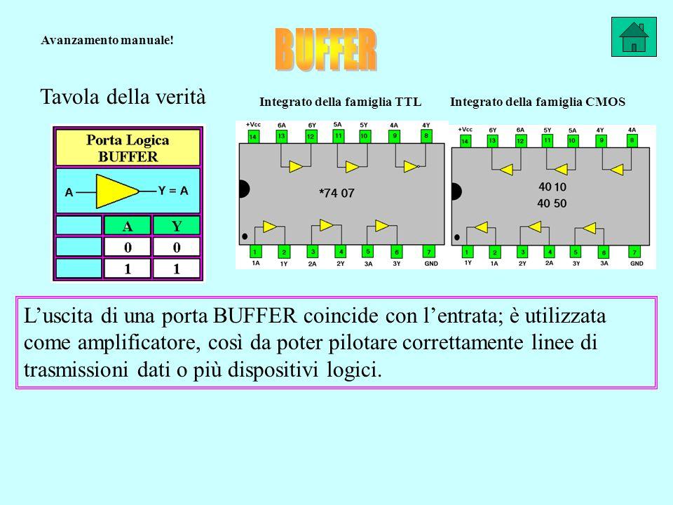 Tavola della verità Integrato della famiglia CMOSIntegrato della famiglia TTL Luscita di una porta BUFFER coincide con lentrata; è utilizzata come amplificatore, così da poter pilotare correttamente linee di trasmissioni dati o più dispositivi logici.