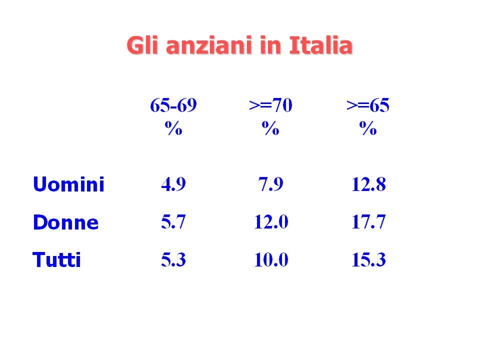 Gli anziani in Italia