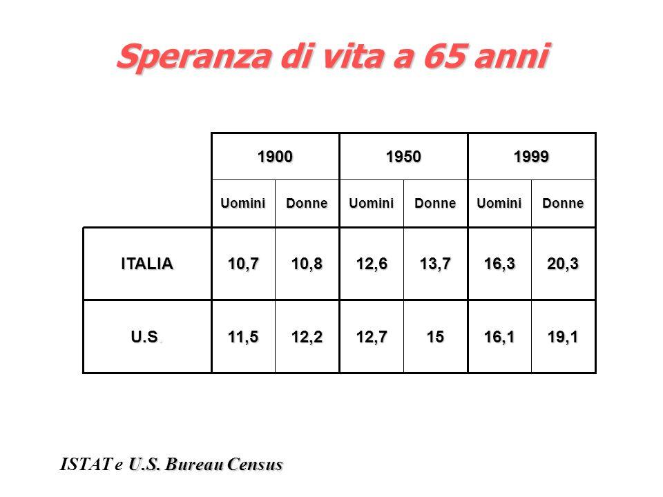 16,3 3,5 20,3 4,2 ISTAT 1999-2000 Speranza di vita e speranza di vita in buona salute a 65 anni