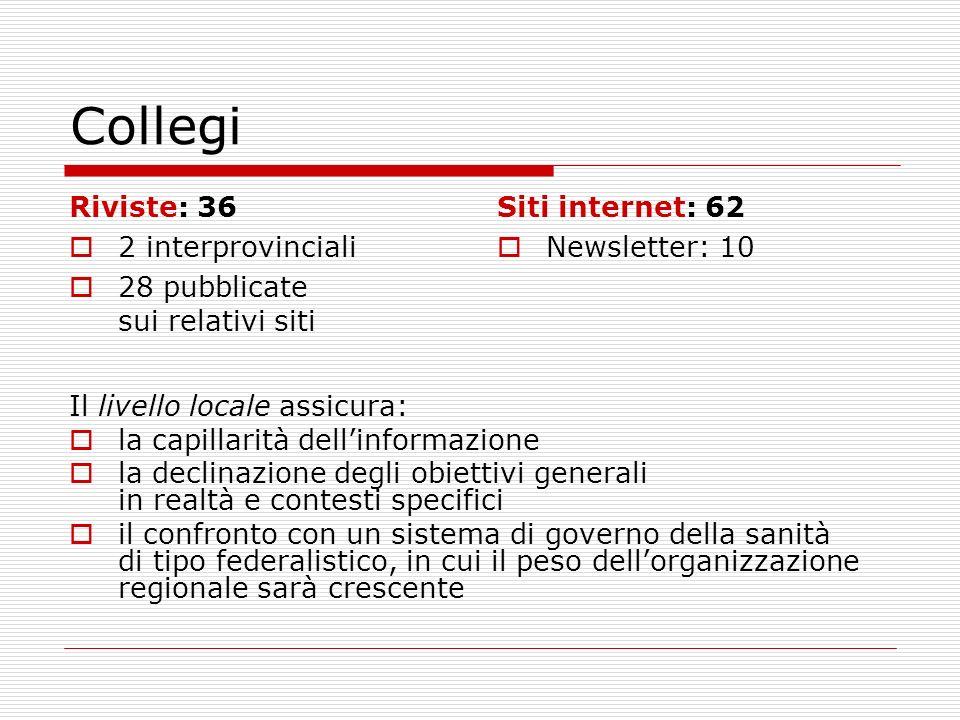 Collegi Riviste: 36 2 interprovinciali 28 pubblicate sui relativi siti Siti internet: 62 Newsletter: 10 Il livello locale assicura: la capillarità del