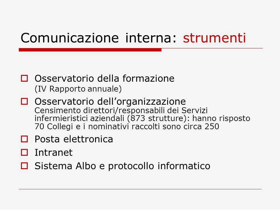 Comunicazione interna: strumenti Osservatorio della formazione (IV Rapporto annuale) Osservatorio dellorganizzazione Censimento direttori/responsabili