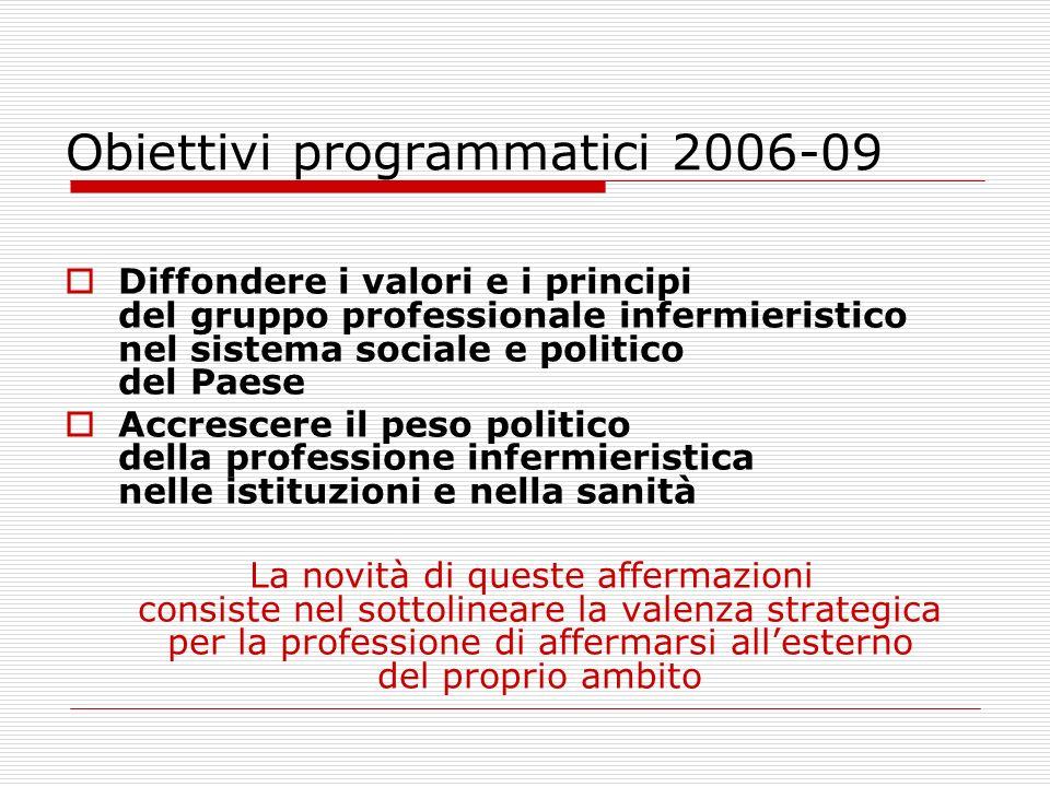 Obiettivi programmatici 2006-09 Diffondere i valori e i principi del gruppo professionale infermieristico nel sistema sociale e politico del Paese Acc