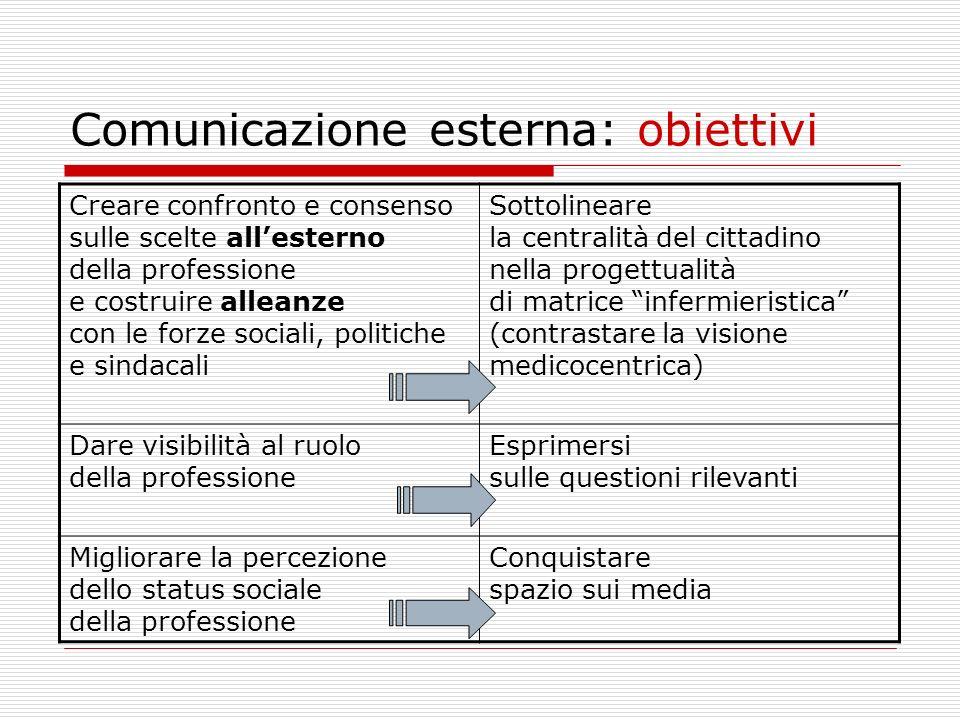 Comunicazione esterna: obiettivi Creare confronto e consenso sulle scelte allesterno della professione e costruire alleanze con le forze sociali, poli