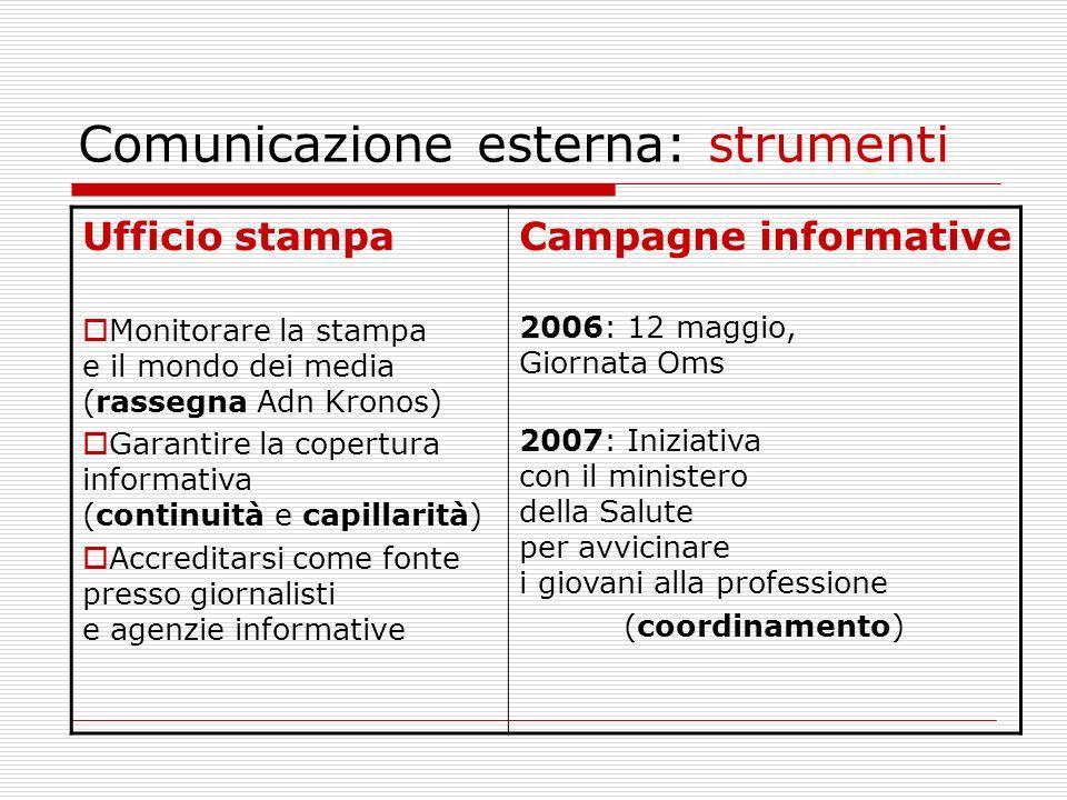 Comunicazione esterna: strumenti Ufficio stampa Monitorare la stampa e il mondo dei media (rassegna Adn Kronos) Garantire la copertura informativa (co