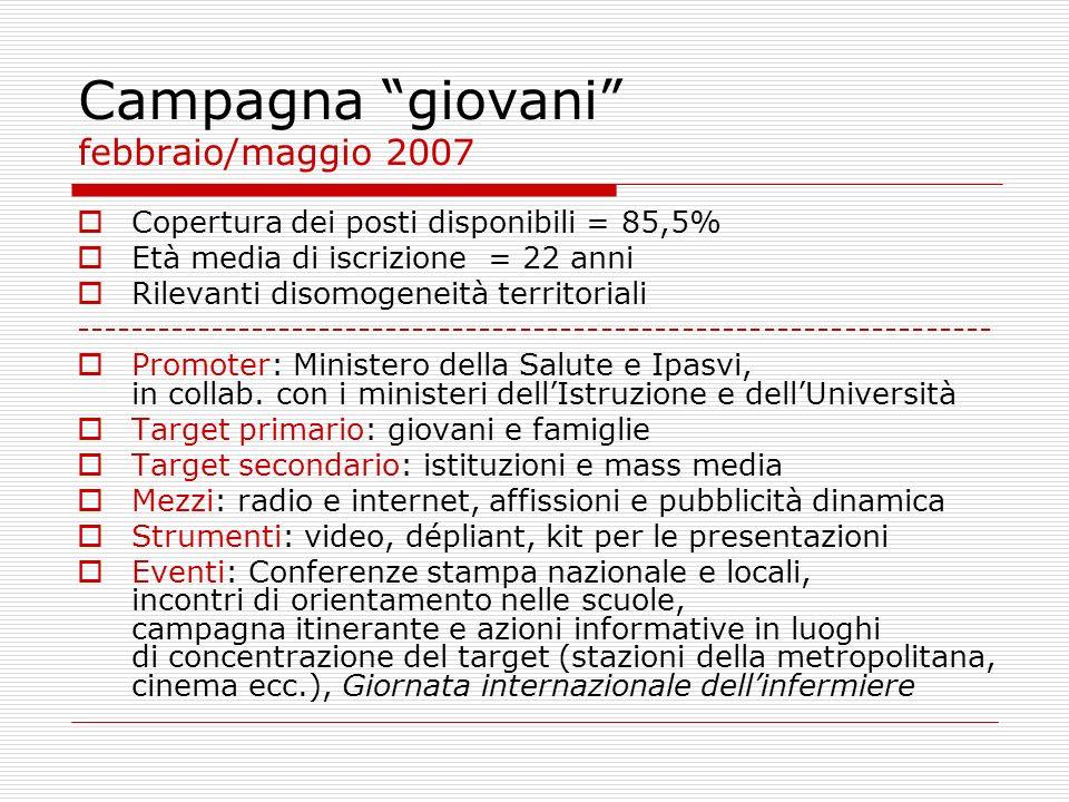 Campagna giovani febbraio/maggio 2007 Copertura dei posti disponibili = 85,5% Età media di iscrizione = 22 anni Rilevanti disomogeneità territoriali -