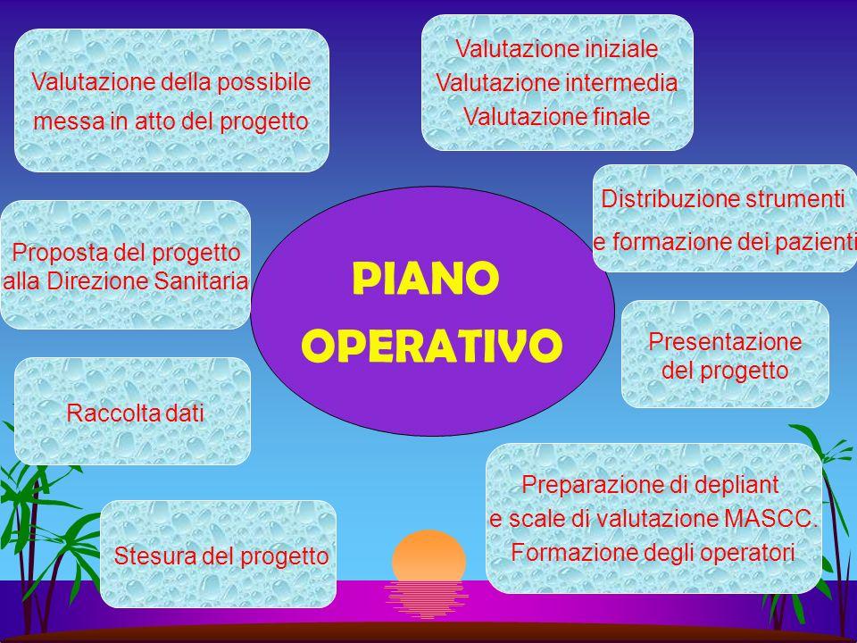 PIANO OPERATIVO Preparazione di depliant e scale di valutazione MASCC.