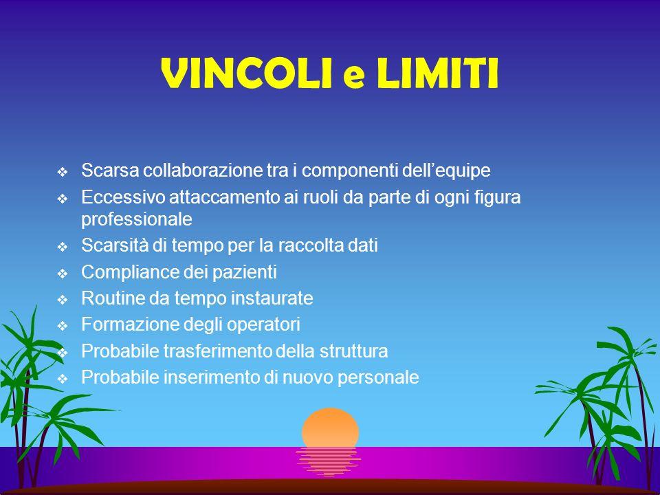 VINCOLI e LIMITI Scarsa collaborazione tra i componenti dellequipe Eccessivo attaccamento ai ruoli da parte di ogni figura professionale Scarsità di t