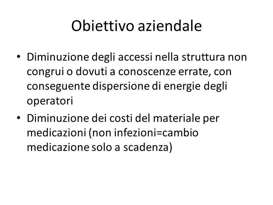 Obiettivo aziendale Diminuzione degli accessi nella struttura non congrui o dovuti a conoscenze errate, con conseguente dispersione di energie degli o