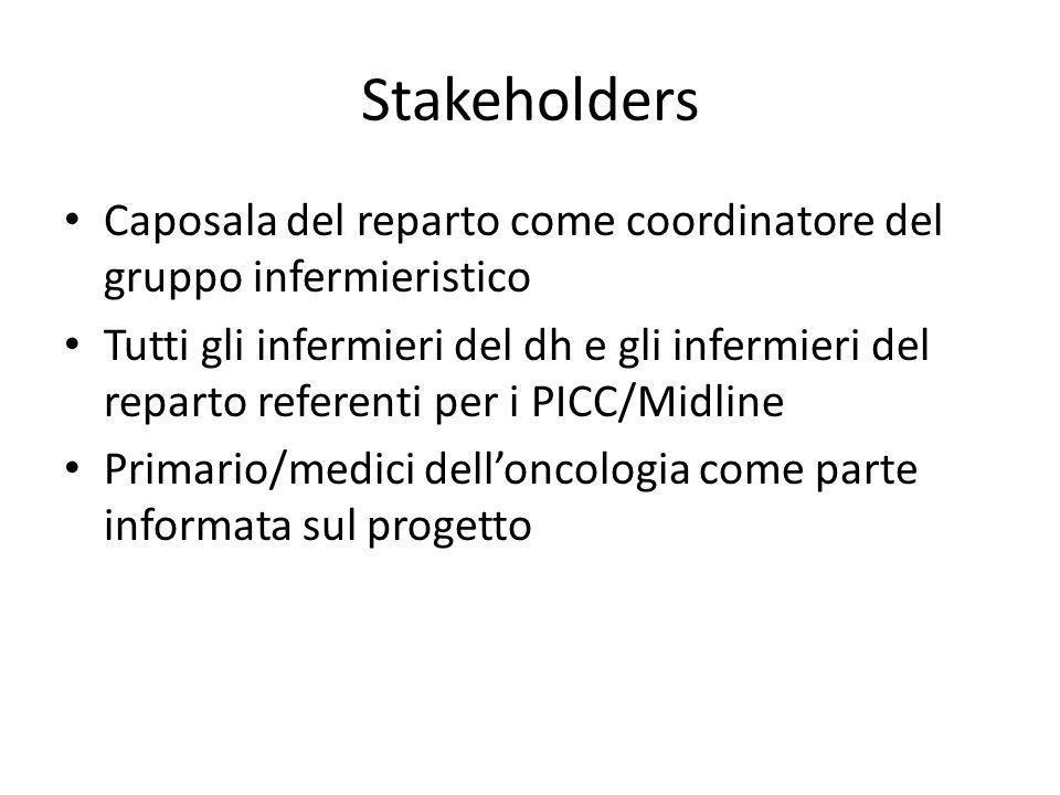 Stakeholders Caposala del reparto come coordinatore del gruppo infermieristico Tutti gli infermieri del dh e gli infermieri del reparto referenti per