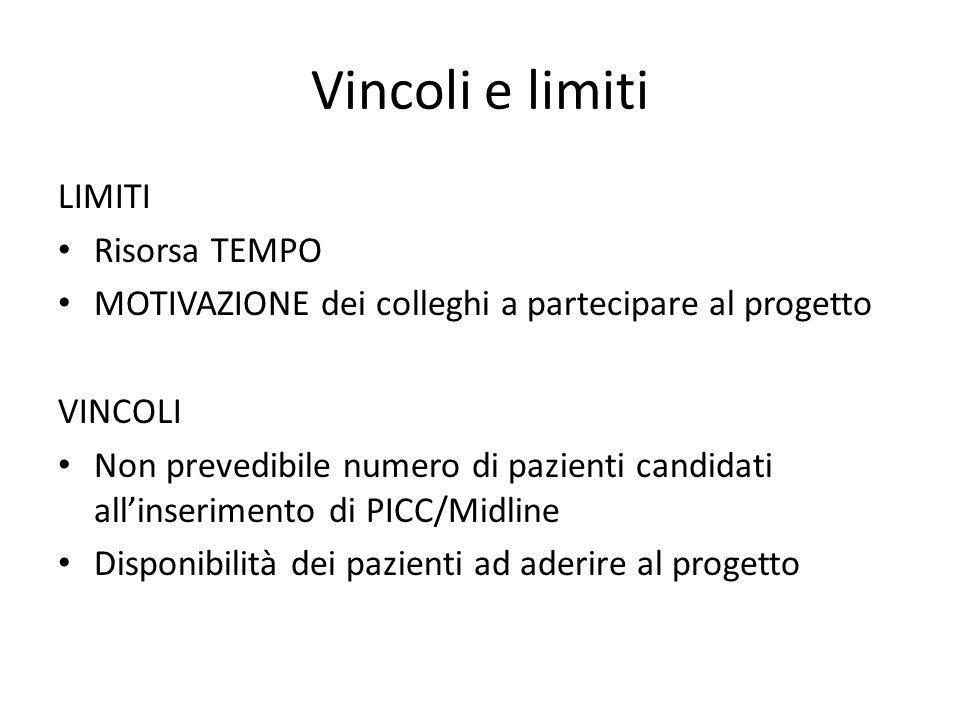 Vincoli e limiti LIMITI Risorsa TEMPO MOTIVAZIONE dei colleghi a partecipare al progetto VINCOLI Non prevedibile numero di pazienti candidati allinser