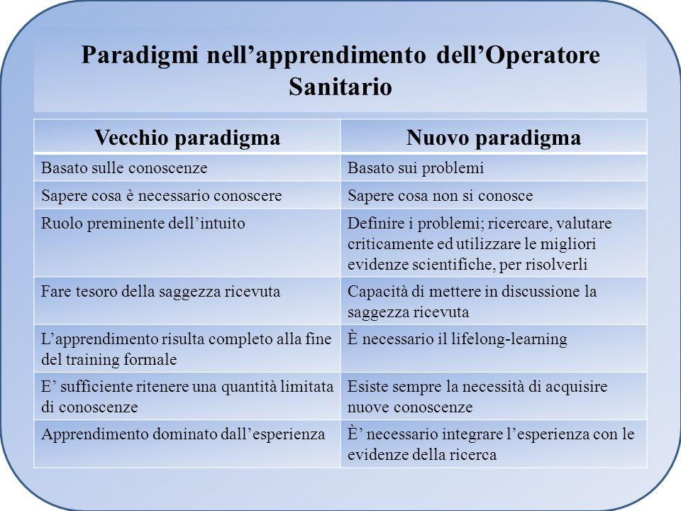 Paradigmi nellapprendimento dellOperatore Sanitario Vecchio paradigmaNuovo paradigma Basato sulle conoscenzeBasato sui problemi Sapere cosa è necessar