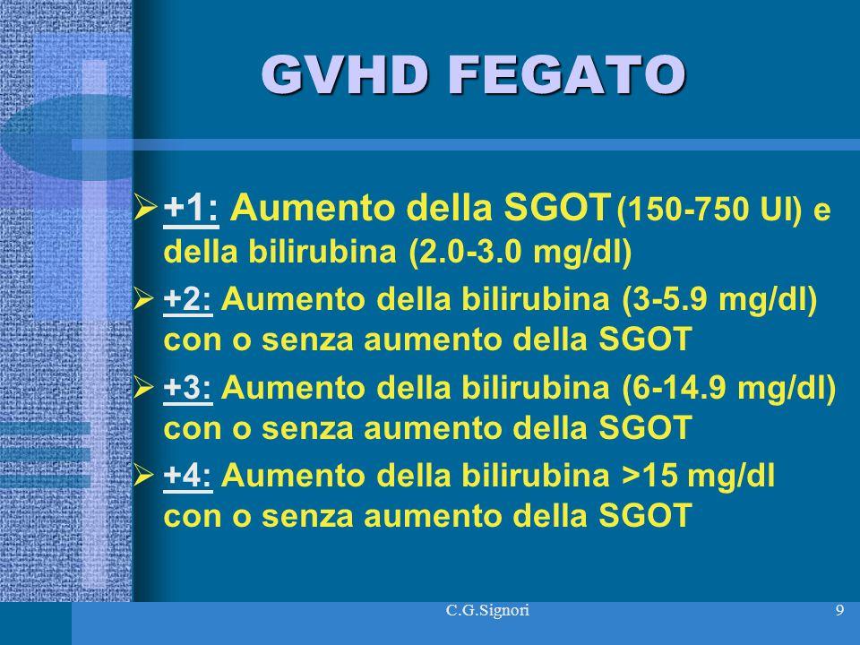 C.G.Signori9 GVHD FEGATO +1: Aumento della SGOT (150-750 UI) e della bilirubina (2.0-3.0 mg/dl) +2: Aumento della bilirubina (3-5.9 mg/dl) con o senza aumento della SGOT +3: Aumento della bilirubina (6-14.9 mg/dl) con o senza aumento della SGOT +4: Aumento della bilirubina >15 mg/dl con o senza aumento della SGOT