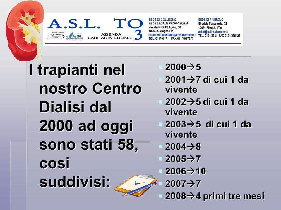 I trapianti nel nostro Centro Dialisi dal 2000 ad oggi sono stati 58, cosi suddivisi: 2000 5 2001 7 di cui 1 da vivente 2002 5 di cui 1 da vivente 200