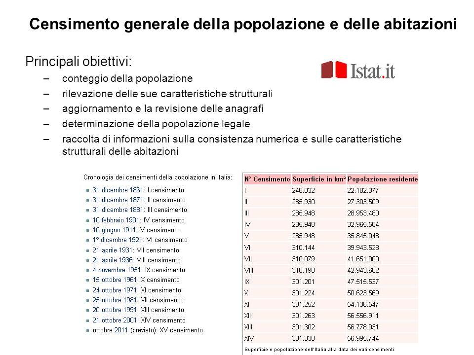 Principali obiettivi: –conteggio della popolazione –rilevazione delle sue caratteristiche strutturali –aggiornamento e la revisione delle anagrafi –de