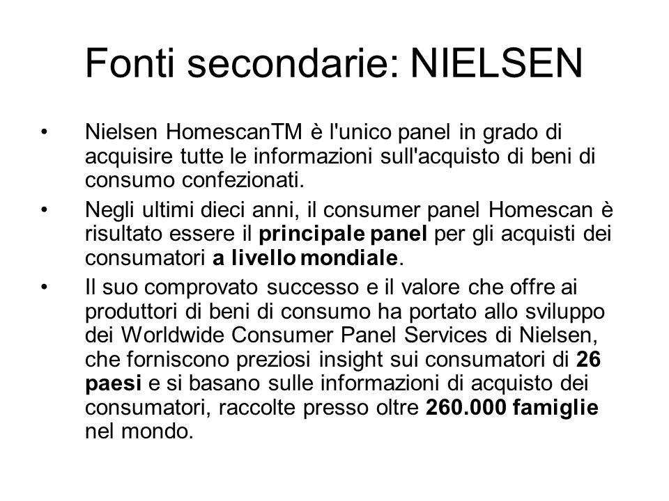 Fonti secondarie: NIELSEN Nielsen HomescanTM è l'unico panel in grado di acquisire tutte le informazioni sull'acquisto di beni di consumo confezionati