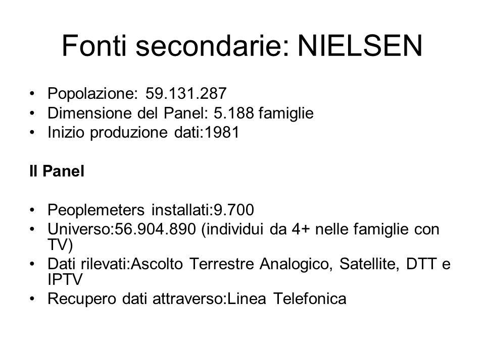 Fonti secondarie: NIELSEN Popolazione: 59.131.287 Dimensione del Panel: 5.188 famiglie Inizio produzione dati:1981 Il Panel Peoplemeters installati:9.