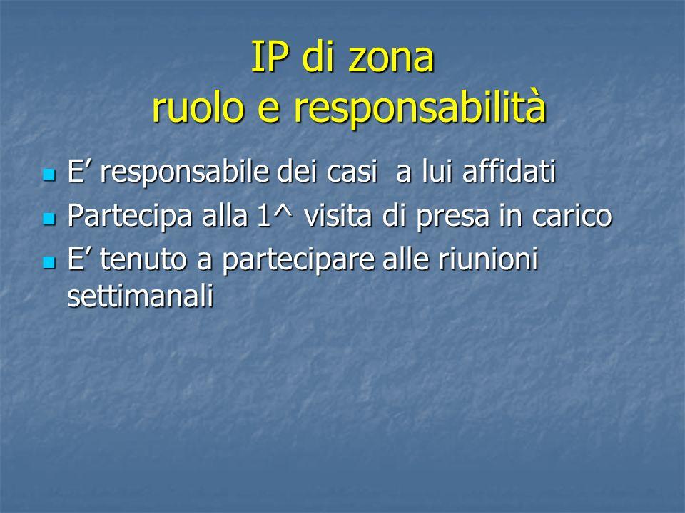 IP di zona ruolo e responsabilità E responsabile dei casi a lui affidati E responsabile dei casi a lui affidati Partecipa alla 1^ visita di presa in c
