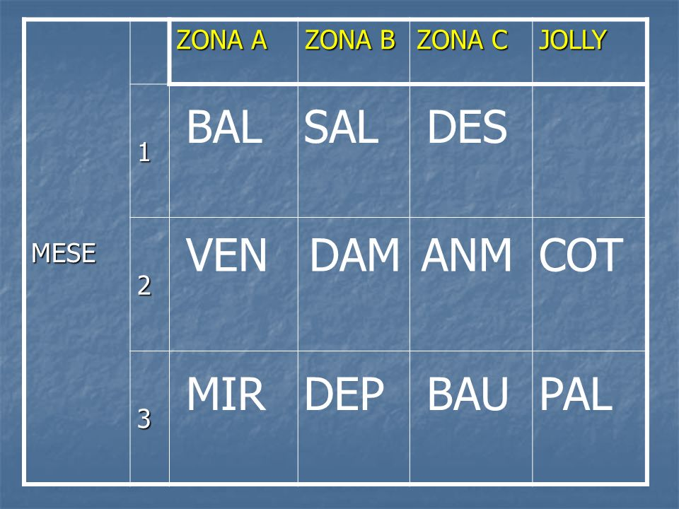 MESE ZONA A ZONA B ZONA C JOLLY 1 2 3 MIRDEPBAUPAL VENDAMANMCOT BALSALDES