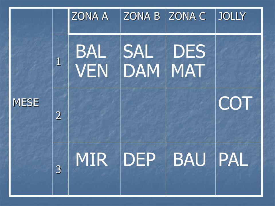 MESE ZONA A ZONA B ZONA C JOLLY 1 2 3 MIRDEPBAUPAL COT BALSALDES VENDAMMAT