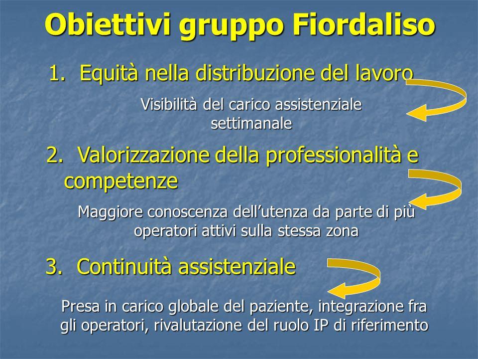 Obiettivi gruppo Fiordaliso 1. Equità nella distribuzione del lavoro Visibilità del carico assistenziale settimanale 2. Valorizzazione della professio