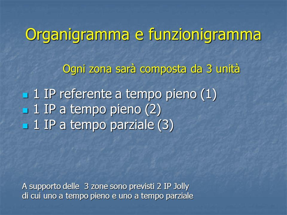 Organigramma e funzionigramma 1 IP referente a tempo pieno (1) 1 IP referente a tempo pieno (1) 1 IP a tempo pieno (2) 1 IP a tempo pieno (2) 1 IP a tempo parziale (3) 1 IP a tempo parziale (3) A supporto delle 3 zone sono previsti 2 IP Jolly di cui uno a tempo pieno e uno a tempo parziale Ogni zona sarà composta da 3 unità