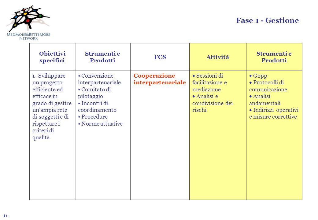 11 Fase 1 - Gestione Obiettivi specifici Strumenti e Prodotti FCSAttività Strumenti e Prodotti 1- Sviluppare un progetto efficiente ed efficace in gra