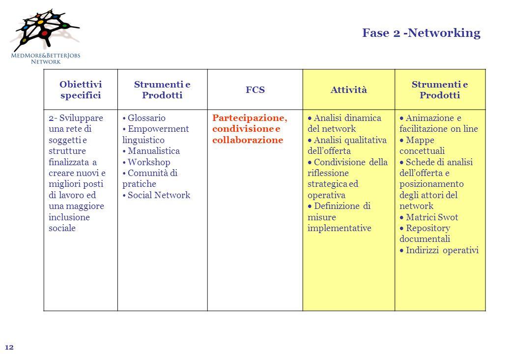 12 Fase 2 -Networking Obiettivi specifici Strumenti e Prodotti FCSAttività Strumenti e Prodotti 2- Sviluppare una rete di soggetti e strutture finaliz