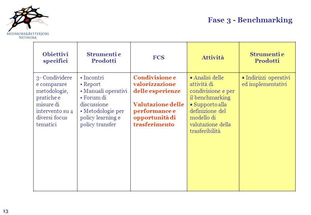 13 Fase 3 - Benchmarking Obiettivi specifici Strumenti e Prodotti FCSAttività Strumenti e Prodotti 3- Condividere e comparare metodologie, pratiche e