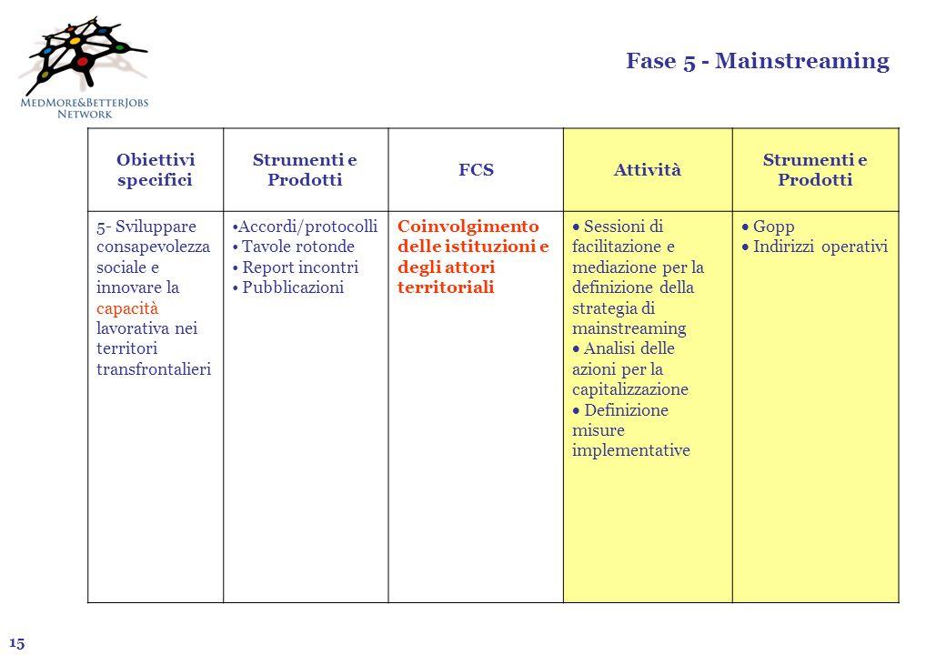 15 Fase 5 - Mainstreaming Obiettivi specifici Strumenti e Prodotti FCSAttività Strumenti e Prodotti 5- Sviluppare consapevolezza sociale e innovare la