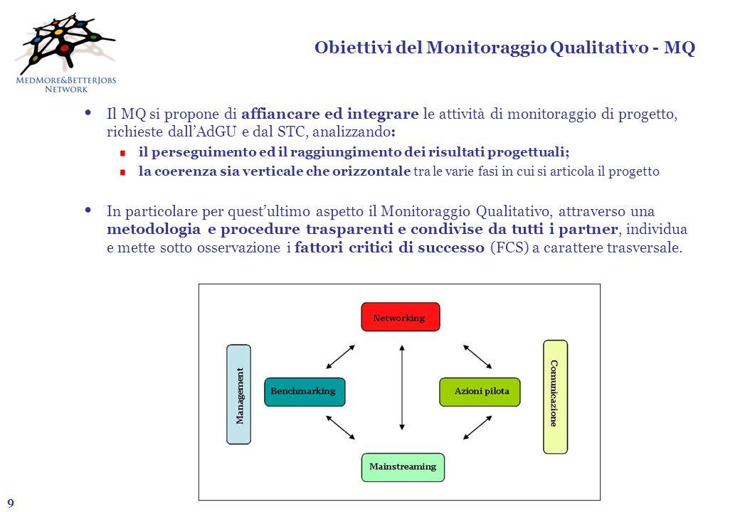 9 Obiettivi del Monitoraggio Qualitativo - MQ Il MQ si propone di affiancare ed integrare le attività di monitoraggio di progetto, richieste dallAdGU