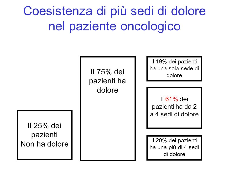 Coesistenza di più sedi di dolore nel paziente oncologico Il 25% dei pazienti Non ha dolore Il 75% dei pazienti ha dolore Il 19% dei pazienti ha una s