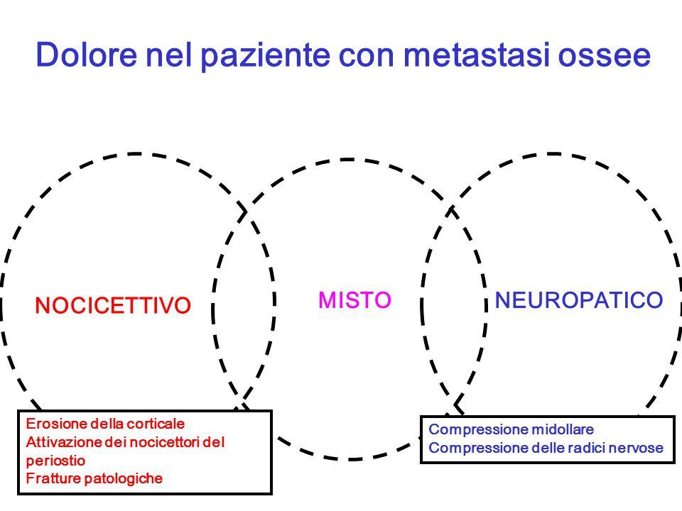 Dolore nel paziente con metastasi ossee NOCICETTIVO MISTONEUROPATICO Erosione della corticale Attivazione dei nocicettori del periostio Fratture patol