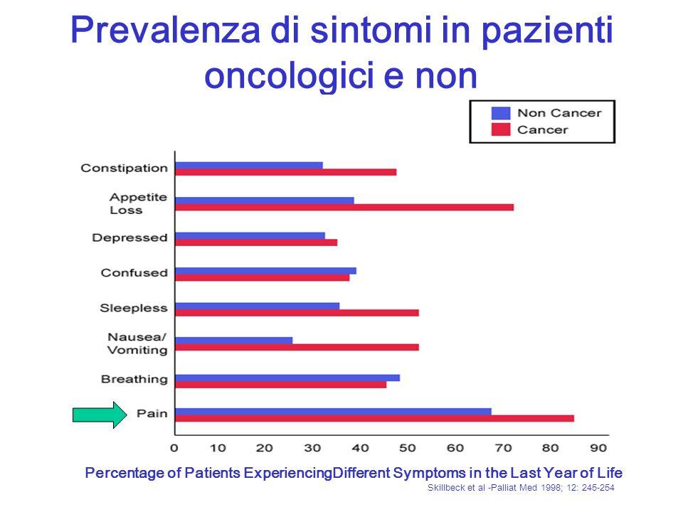 Prevalenza di sintomi in pazienti oncologici e non Percentage of Patients ExperiencingDifferent Symptoms in the Last Year of Life Skillbeck et al -Pal