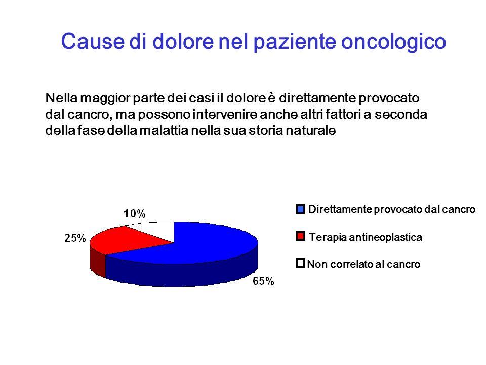 Epidemiologia del dolore oncologico Il dolore oncologico ha unalta prevalenza nel 30-40% dei pazienti nella fase iniziale di malattia nel 60-80% dei pazienti in fase terminale della malattia.