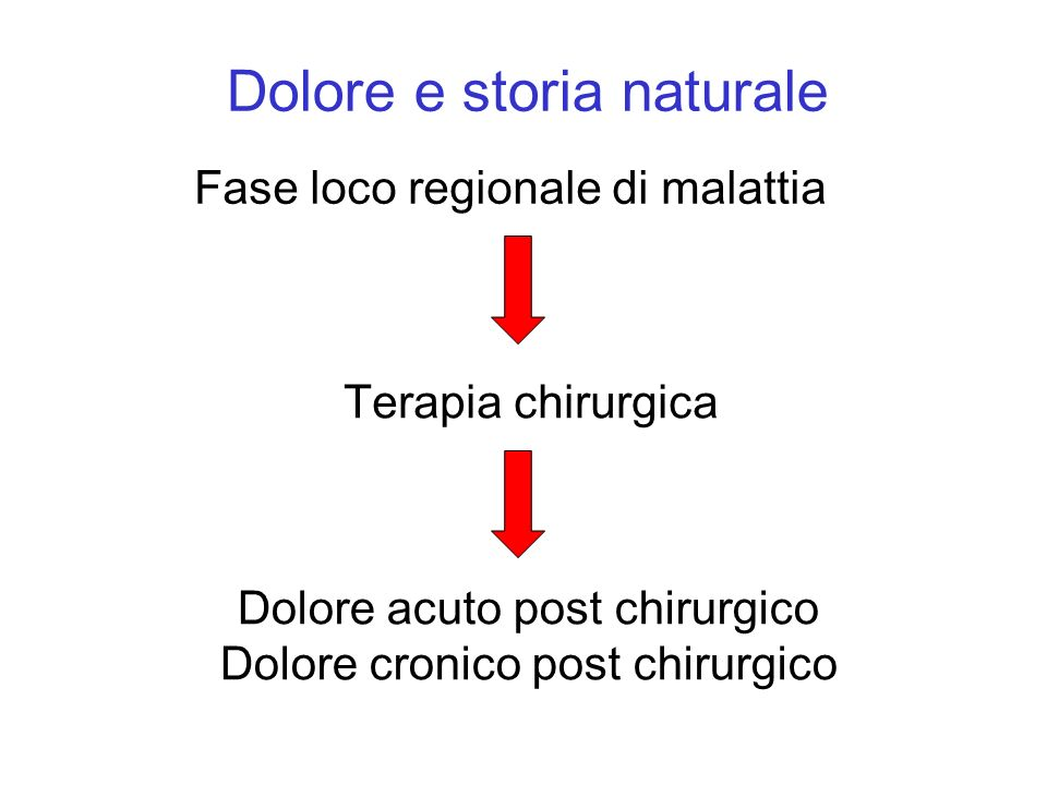 Dolore e storia naturale Fase loco regionale di malattia Terapia chirurgica Dolore acuto post chirurgico Dolore cronico post chirurgico