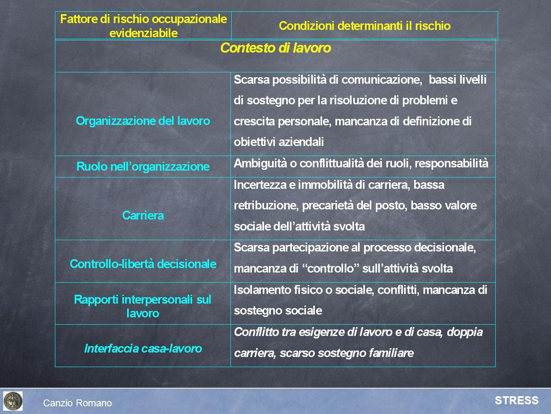 Canzio Romano STRESS