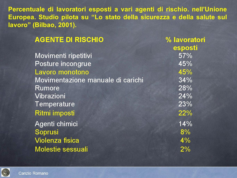 Canzio Romano Percentuale di lavoratori esposti a vari agenti di rischio. nellUnione Europea. Studio pilota su Lo stato della sicurezza e della salute