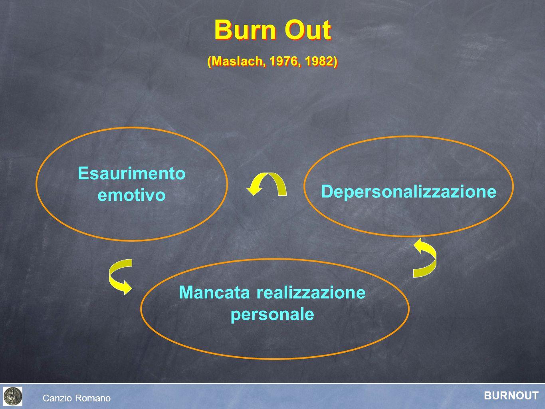 Burn Out (Maslach, 1976, 1982) Burn Out (Maslach, 1976, 1982) Depersonalizzazione Mancata realizzazione personale Esaurimento emotivo Canzio Romano BU
