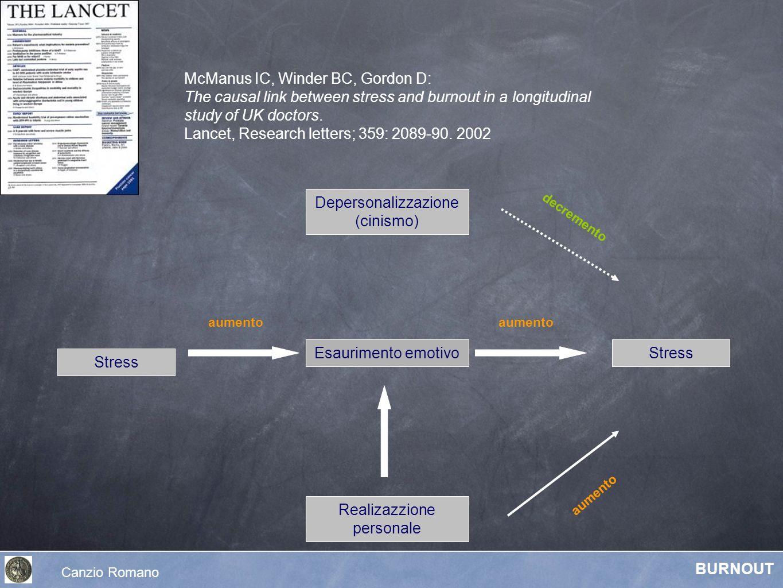 Stress Depersonalizzazione (cinismo) Esaurimento emotivo Realizazzione personale Stress aumento decremento McManus IC, Winder BC, Gordon D: The causal