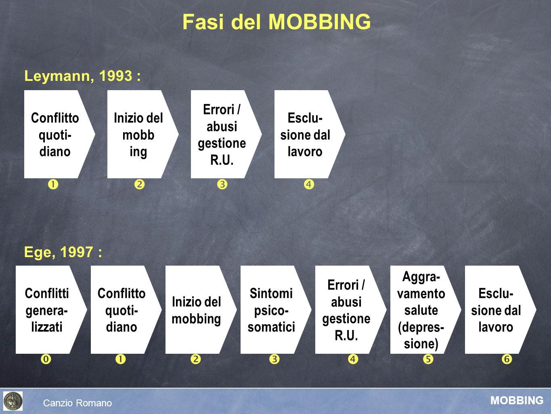 Fasi del MOBBING Leymann, 1993 : Ege, 1997 : Conflitti genera- lizzati Inizio del mobbing Sintomi psico- somatici Errori / abusi gestione R.U. Aggra-