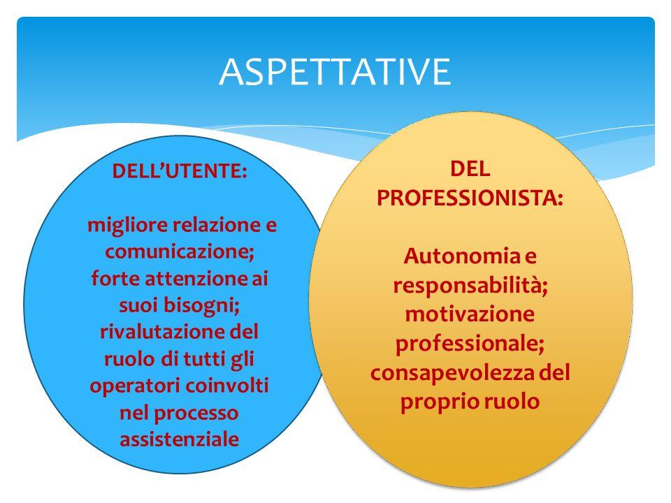 ASPETTATIVE DELLUTENTE: migliore relazione e comunicazione; forte attenzione ai suoi bisogni; rivalutazione del ruolo di tutti gli operatori coinvolti