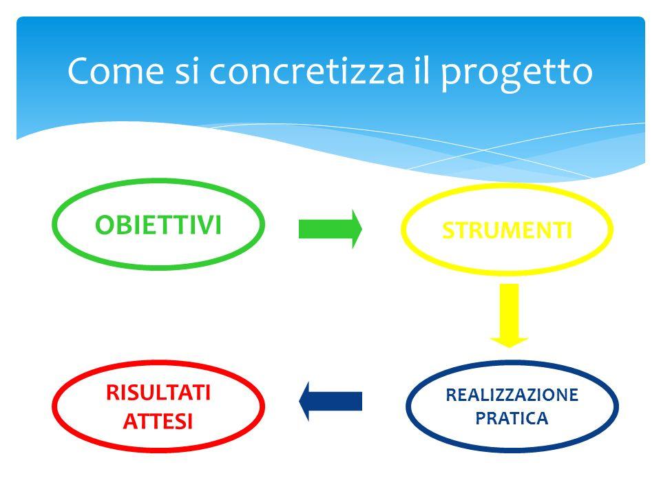 Come si concretizza il progetto STRUMENTI OBIETTIVI REALIZZAZIONE PRATICA RISULTATI ATTESI