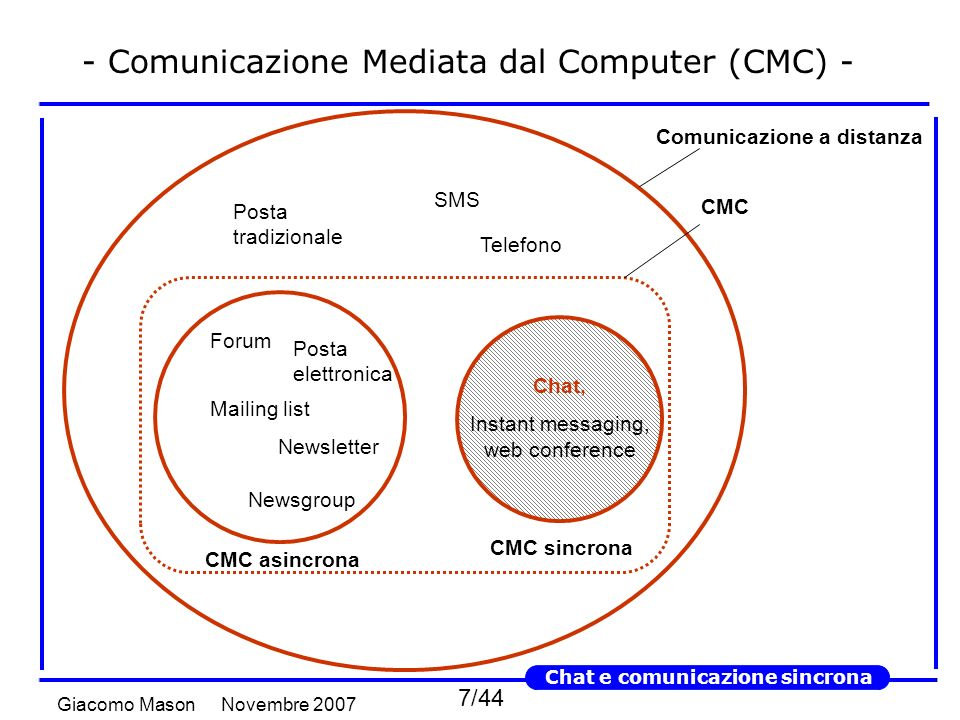38/44 Novembre 2007Giacomo Mason Chat e comunicazione sincrona - Tenere sotto controllo relazione e feed-back - Stavo pensando...