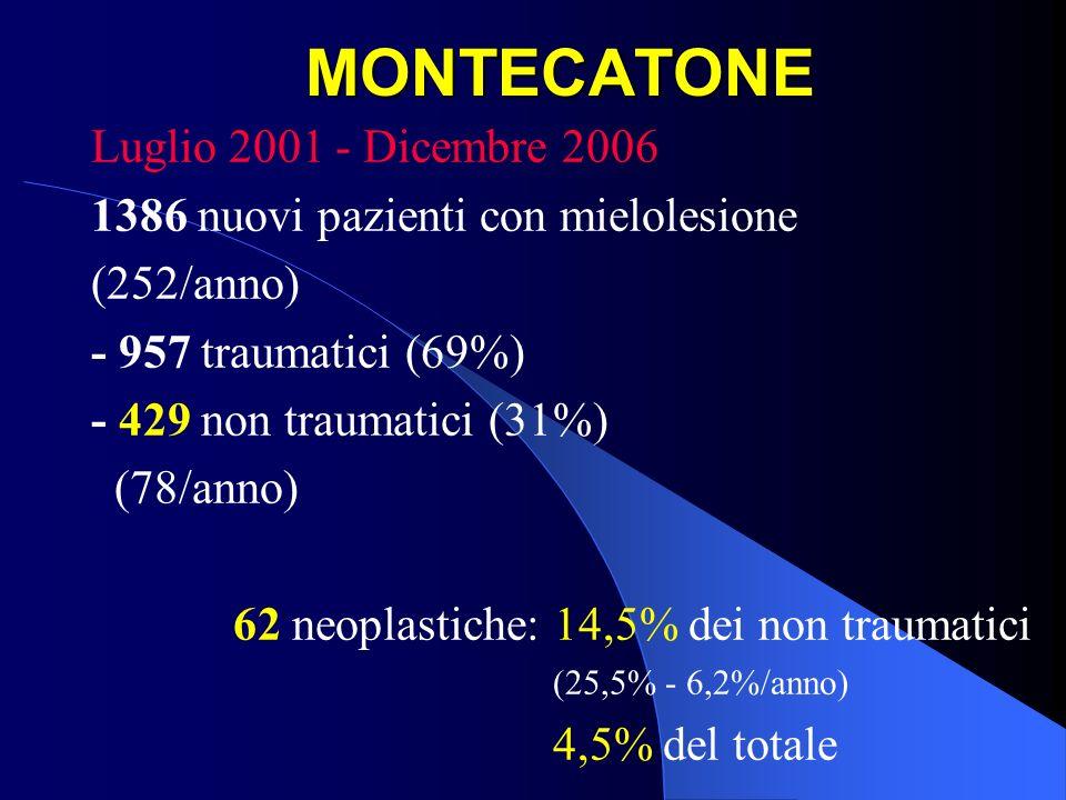 MONTECATONE Luglio 2001 - Dicembre 2006 1386 nuovi pazienti con mielolesione (252/anno) - 957 traumatici (69%) - 429 non traumatici (31%) (78/anno) 62