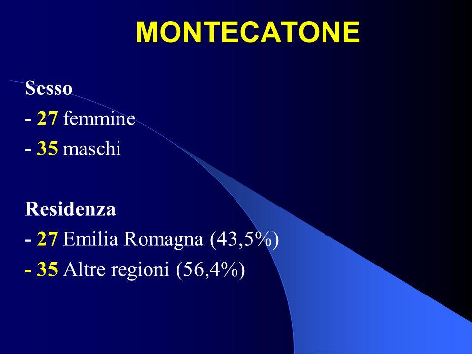 MONTECATONE Sesso - 27 femmine - 35 maschi Residenza - 27 Emilia Romagna (43,5%) - 35 Altre regioni (56,4%)