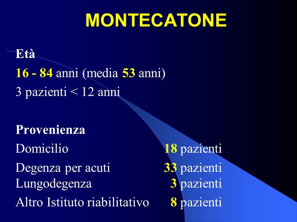 MONTECATONE Età 16 - 84 anni (media 53 anni) 3 pazienti < 12 anni Provenienza Domicilio18 pazienti Degenza per acuti33 pazienti Lungodegenza 3 pazient